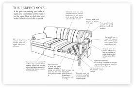 Sofa Sizes The Perfect Sofa