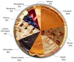 what s the most popular thanksgiving pie served at the feast