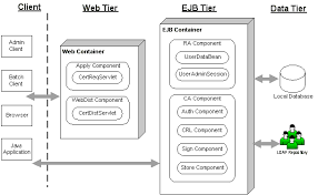 ejbca the j2ee certificate authority architecture