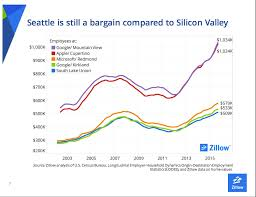 Homes For Sale On Zillow by Senior Zillow Economist Blames Rising Seattle Home Prices On