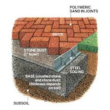 How To Install A Paver Best 25 Brick Patios Ideas On Pinterest Patio Ideas With Bricks