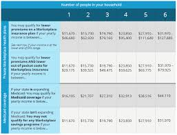 va income limits table obamacare income limits 2016 chart chart paketsusudomba co