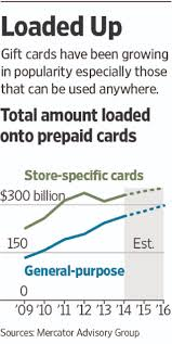 Gas Cards For Small Businesses Gift Cards Feel Pinch Of New Rules Wsj