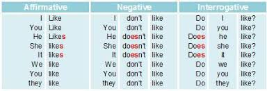 verb pattern of like verb like and hobbies english is cool