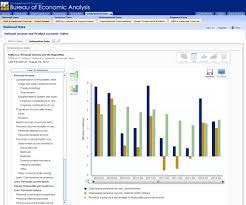 us bureau economic analysis itable built by digital management inc dmi and u s bureau of