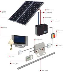 solar pv energy arete property services rotherham south yorkshire