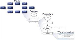 Service Desk Management Process Itpmg Sw Development Process Improvement