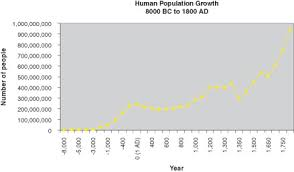 early human population growth advanced ck 12 foundation