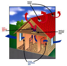 do whole house fans work whole house fans roofing process pinterest fans house and