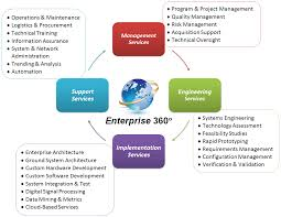 amazing enterprise architecture services home design very nice