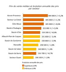 chambre notaire marseille prix immobilier chambre des notaires 2 immobilier le prix au m178