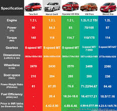 nissan micra xv diesel price tata bolt vs maruti swift vs hyundai i20 vs vw polo vs fiat punto