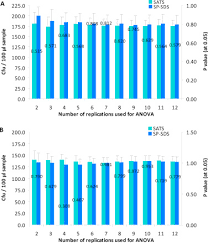 optimization of single plate serial dilution spotting sp sds