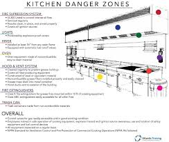 Commercial Kitchen Lighting Requirements City Of Medford Oregon Kitchen Restaurant