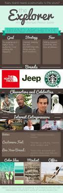 archetypal themes list 147 best explorer archetype brand images on pinterest brochure
