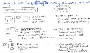 2015 01 05 why studies for drawing or writing thoughts index card png