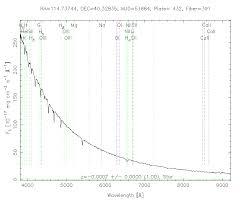 spectral cross correlation templates sdss dr6