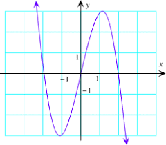 graph of the derivative exercises