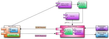 tutorial web service java tutorial review of jax ws client side for the web service developer exam