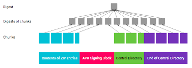 the apk apk signature scheme v2 android open source project