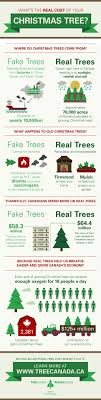 real trees help keep canada s economy growing