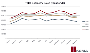 kcma kitchen cabinets kcma announces four years of steady growth in cabinet manufacturing