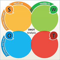 swot analysis 3 u2013 free powerpoint charts charts u0026 diagrams for