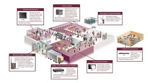 trends in factory automation the internet of things