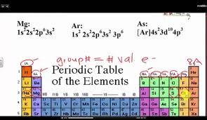 periodic table large size determine the number of valence electrons from the periodic table