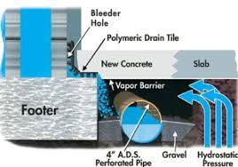 Basement Waterproofing Methods by Basement Waterproofing Atlantis Waterproofing U0026 Mold Control