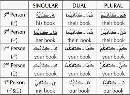 new possessive pronoun arabic possesif