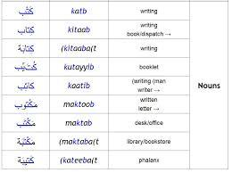arabic grammar from a z