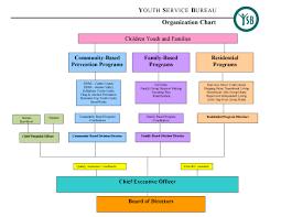 service bureau centre county youth service bureau organization chart centre