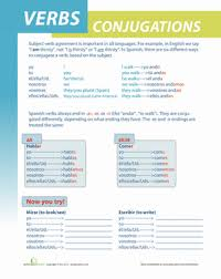 spanish verb conjugation worksheet education com