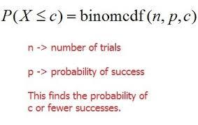 Binomial Probabilities Table Binomial Probabilities On The Ti 83 Or 84 Calculator Mathbootcamps