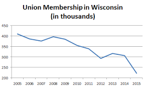 bureau union wisconsin sees largest drop in union members biztimes media