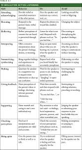 best 20 interpersonal communication ideas on pinterest