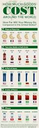least expensive place to live in usa some things are insanely expensive outside of the us infographic