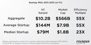 overdosing on vc lessons from 71 ipos techcrunch