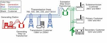 electrical power grid structure and working electricaleasy com