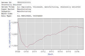 us bureau labor statistics obama s record on manufacturing factcheck org