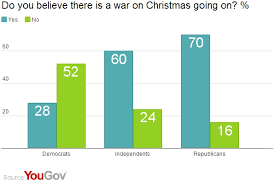 yougov the war on