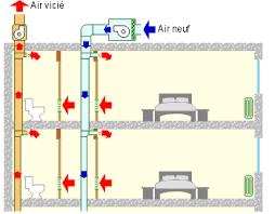 ventilation chambre ventilation chambre des isolant caisson volet roulant exterieur