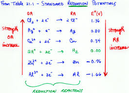 Standard Reduction Potentials Table Chem 112 Lecture Spring 01 Overheads