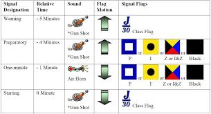 Flag Hoist Signaling 2012 J 30 Sne Regional Regatta 21 22 July J 30 Class Association