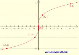 What Is The Square Root Of 1000 Graphing Cube Root Functions