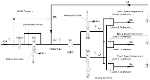 variable frequency drive applications in hvac systems intechopen