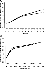additive interaction of hyperglycemia and albuminuria on risk of