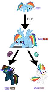 Rainbow Dash Meme - rainbow dash evolution line rainbow dash mlp and pony