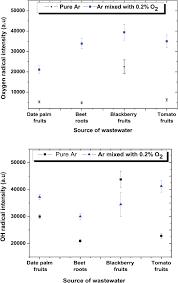 atmospheric pressure plasma jet for bacterial decontamination and